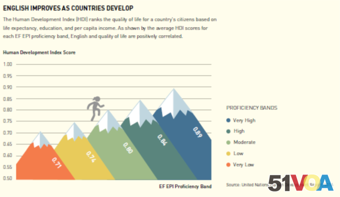 English and the Human Development Index Score