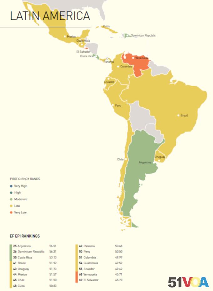 EF English 2017 Proficiency Results - South America