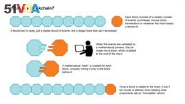Blockchain graphic